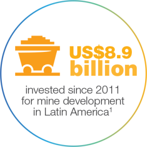 Infographic of US$8.9 Billion invested for mine development
