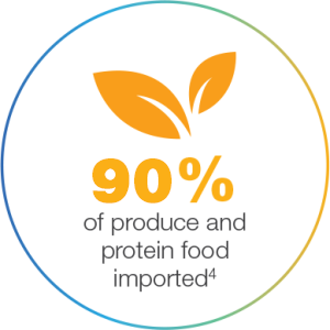 90% of produce and protein food imported.