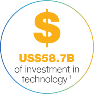 investment technology