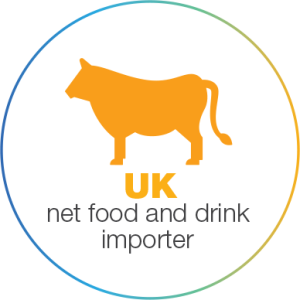 UK net food and drink importer