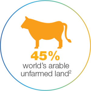45% of the worlds arable unfarmed land
