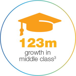123 Million growth in the middle class