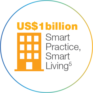 $1 billion US for smart practice and smart living