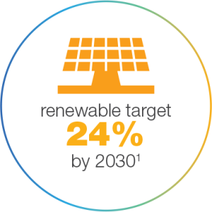 Renewable target 24% by 2030