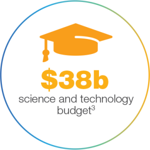 #38 Billion for science and technology budget