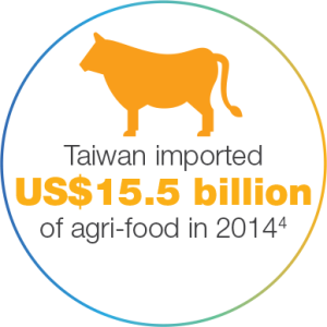Imported 15.5 Billion dollars of food in 2014