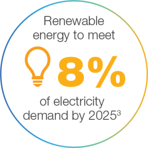 Renewables to meet 8% of energy needs by 2025
