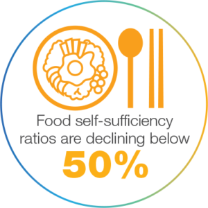 Food slef sufficiency rations are falling below 50%