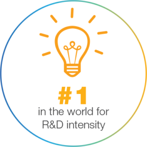 Number one in the world for R&D intensity