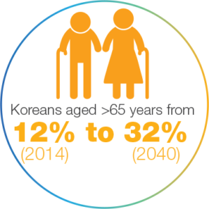 Ageing population in Korea
